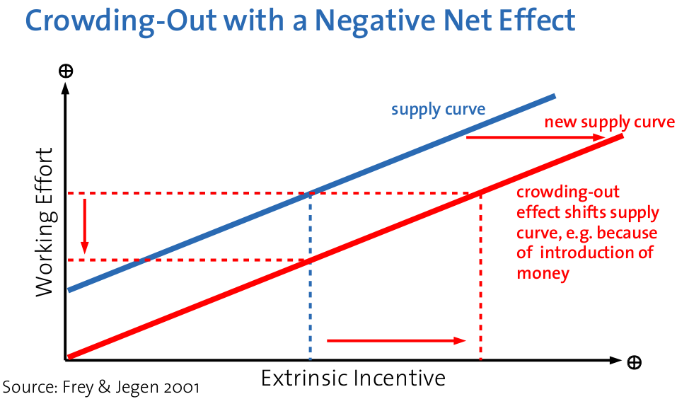 Crowding-out with a Negative Net Effect