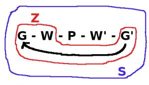 Skizze von Peter Samol zur Erläuterung unproduktiver Arbeit im Dienstleistungsbereich