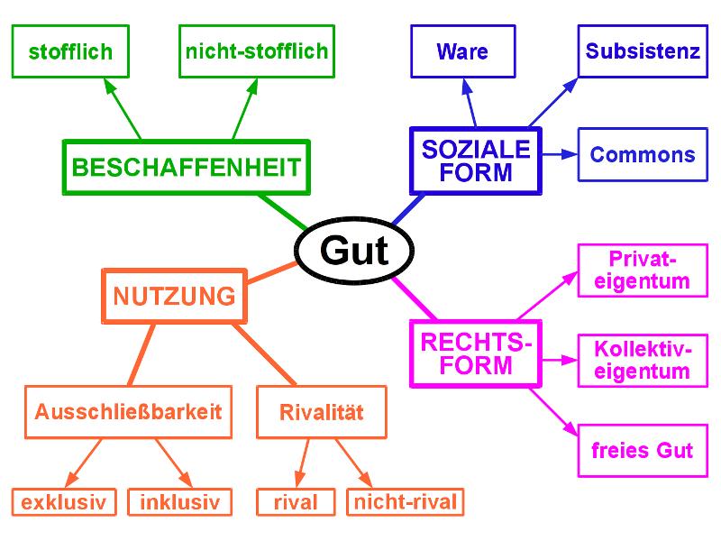Systematik von Gütern