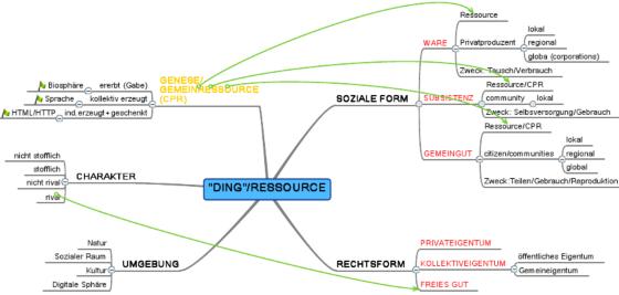 Ding/Ressource [Klicken zum Vergrößern]