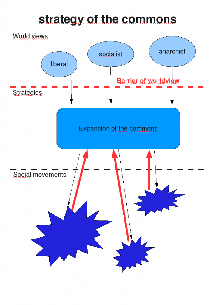 social_movements_commons