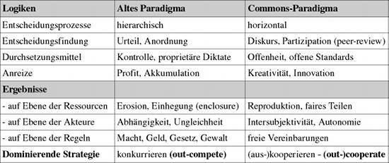 Paradigma der Gewinnorientierung und der Commons im Vergleich