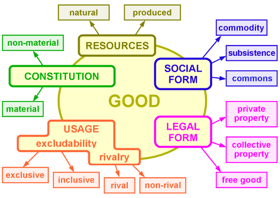 Taxonomy of Goods
